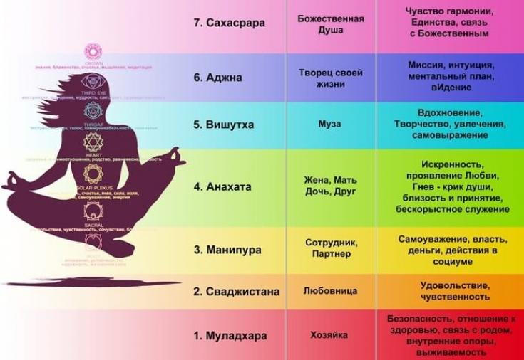 Управление енегрией чакры
