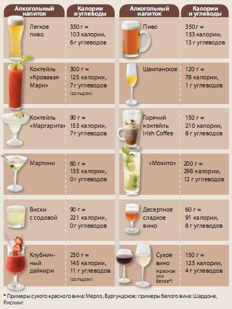 можно пиво во время диеты