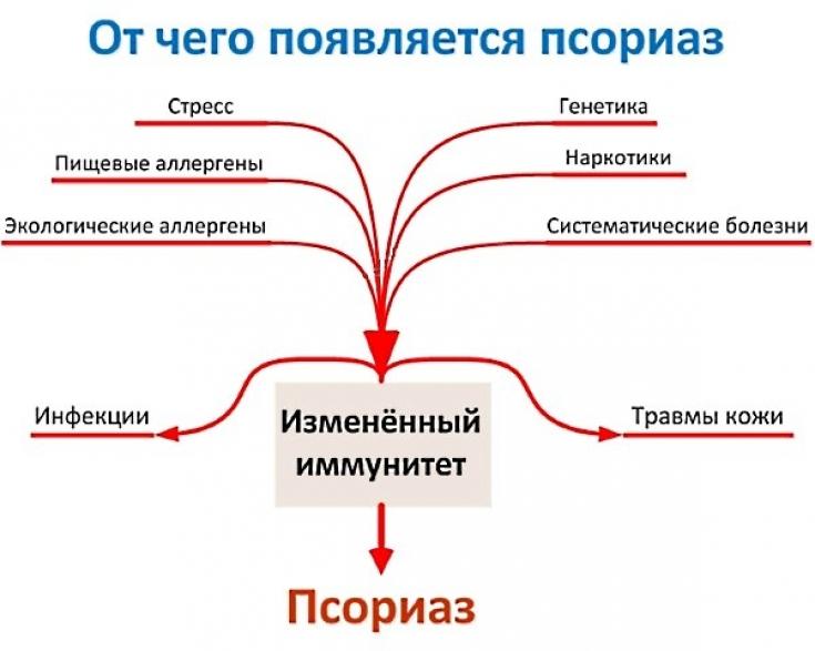 Псориаз психосоматика