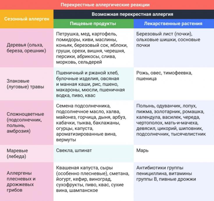 Диета при аллергической реакции на антибиотики