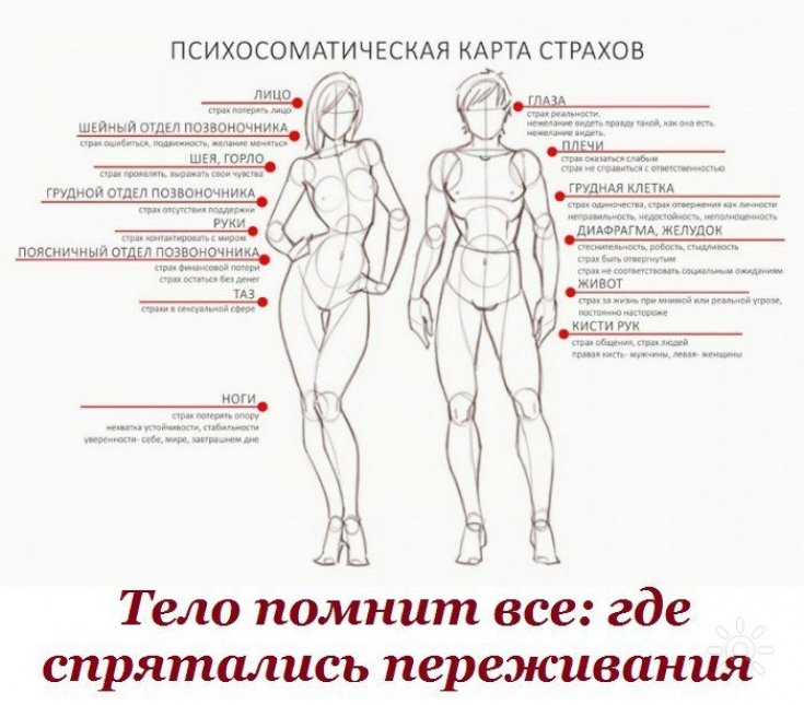 Психосоматика тела картинки