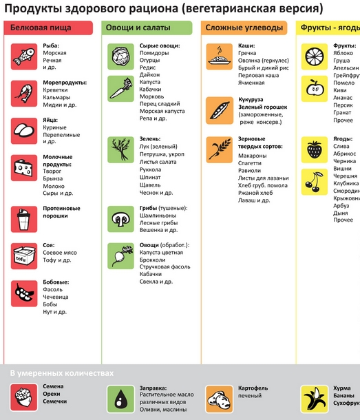 Диета от прыщей: меню, список продуктов | food and health.