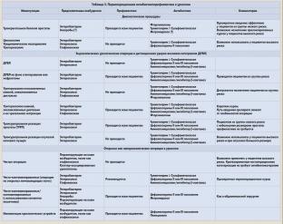 diagnostika-i-lechenie-sindroma-sepsisa-v-urologii