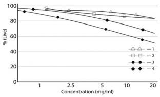 k-voprosu-o-kontsentratsii-gialuronovoj-kisloty-v-preparatakh-dlya-biorevitalizatsii