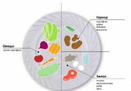 Правило тарелки: как контролировать объемы съедаемой пищи